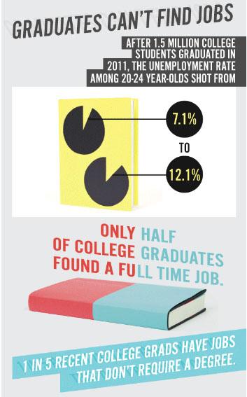 graduates can't find jobs snip copy