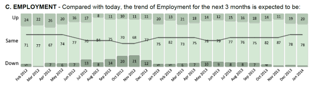 Not a lot of pessimism for employment.