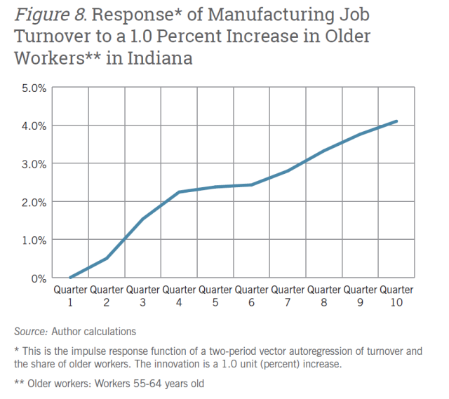 The need for skilled workers to replace older workers