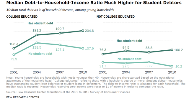 What are the real consequences of Student loan debt???