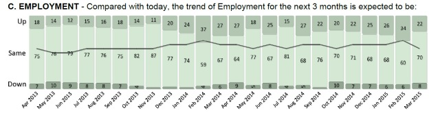 92% positive prospects for employment in next three months.