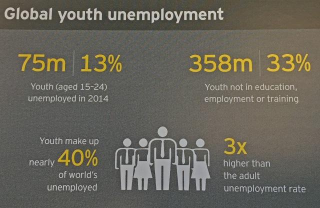 Infographic 75 million youth unemployed,